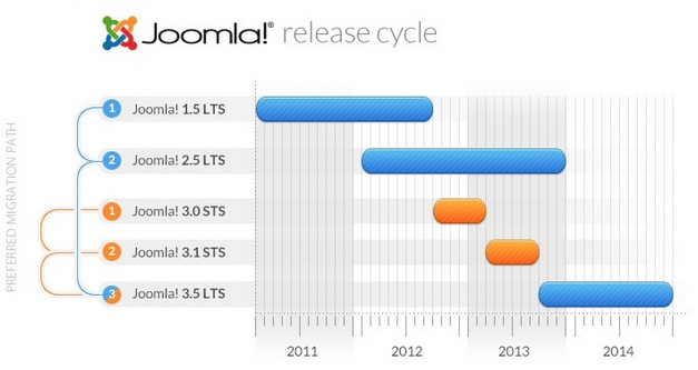 cycle version joomla